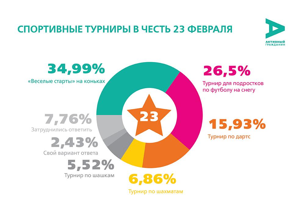 Активные граждане Гольяново определили спортивную программу празднования 23 февраля